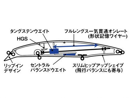 daiwa Shoreline Shiner Z Vertice 140 F