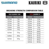 Shimano Kairiki 8 | Old vs New breaking strength comparison